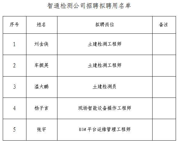 辽宁省智通检测科技有限公司招聘拟聘人员公示